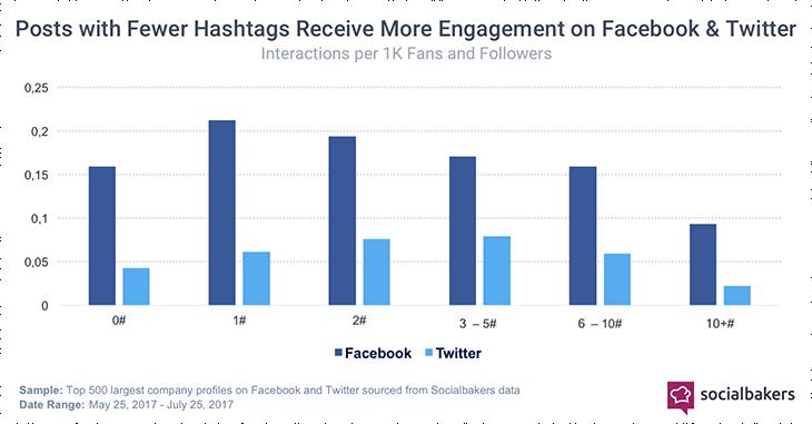 hashtag marketing twitter/facebook